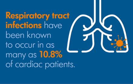 Respiratory tract infections have been known to occur in as many as 10% of cardiac patients