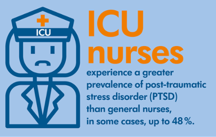 ICU nurses experience a greater prevalence of ptsd