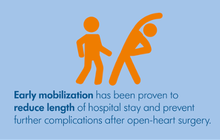 Early mobilization has been proven to reduce length of hospital stay